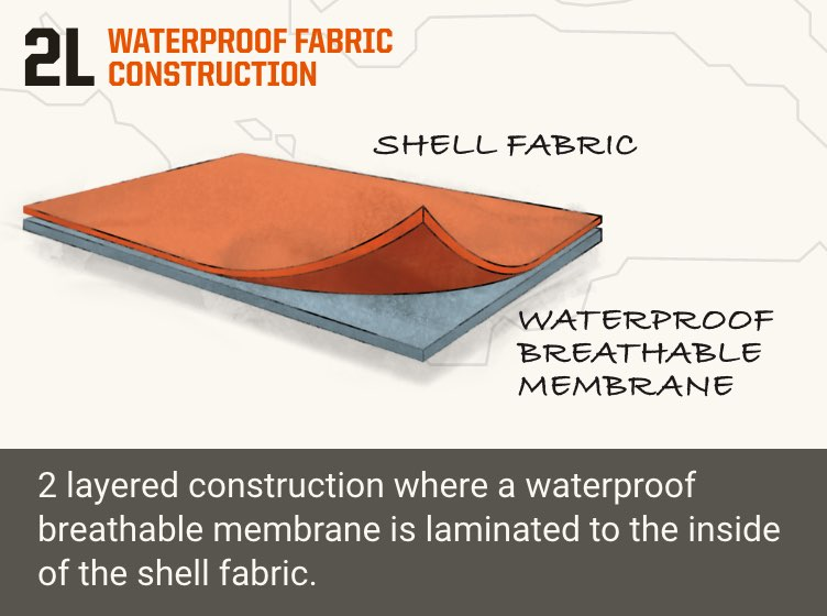 2L Waterproof fabric construction - 2 layered construction where a waterproof, breathable membrane is lamninated to the inside of the shell fabric
